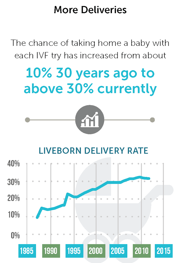 Liveborn Delivery Rate